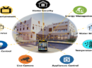 SMART KHALEEJI HOME; The Development and Use of Ubiquitous Sensing Technology in Houses via IoT Platforms